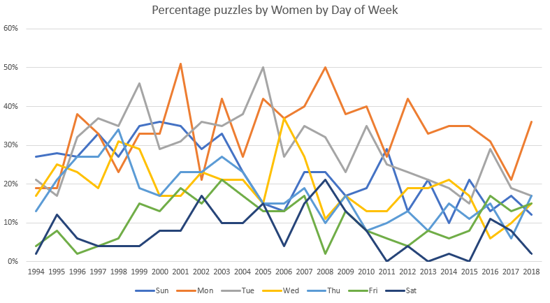 women stats in graph